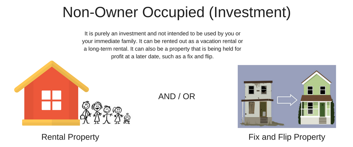 Non Owner Occupied Loans